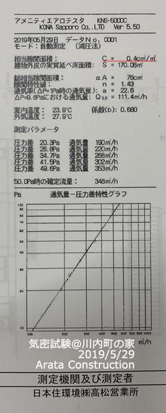 川内町の家 気密試験